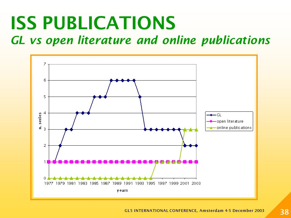 GL5 INTERNATIONAL CONFERENCE, Amsterdam 4-5 December 2003 38 ISS PUBLICATIONS GL vs open literature and online publications
