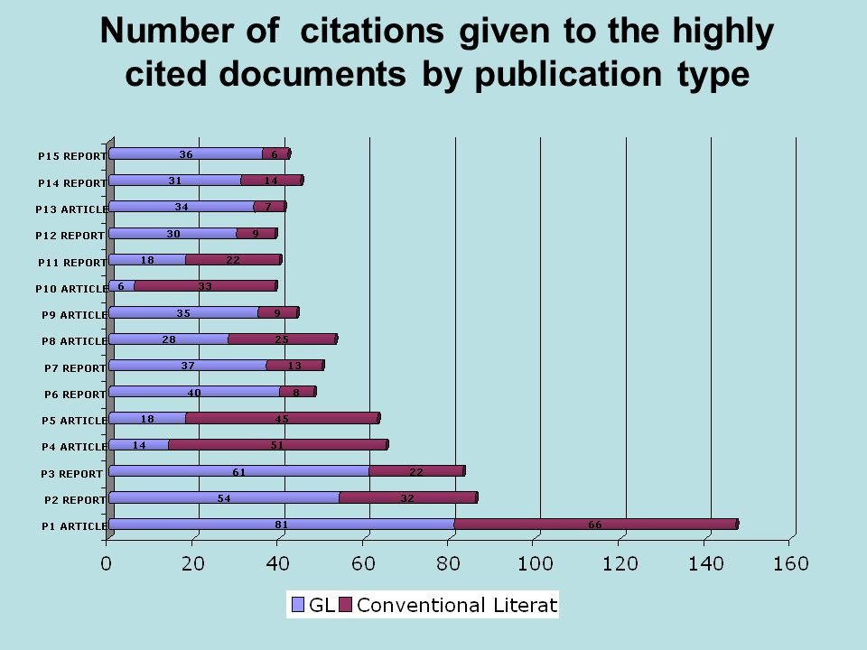 Number of citations given to the highly cited documents by publication type