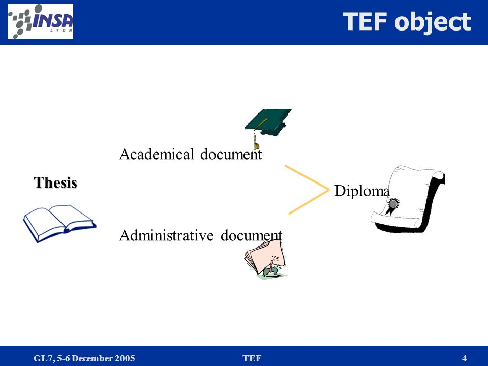 GL7, 5-6 December 2005TEF4 TEF objectThesis Academical document Administrative document Diploma