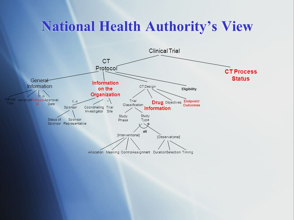 National Health Authoritys View Clinical Trial Official Title General Information AcronymProtocol ID 1..n Approval Date CT Design Trial Classification
