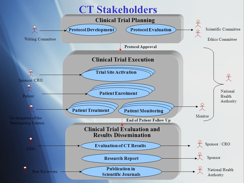 CT Stakeholders Scientific Committee Ethics Committee National Health Authority Writing Committee Clinical Trial Execution Patient Enrolment Protocol