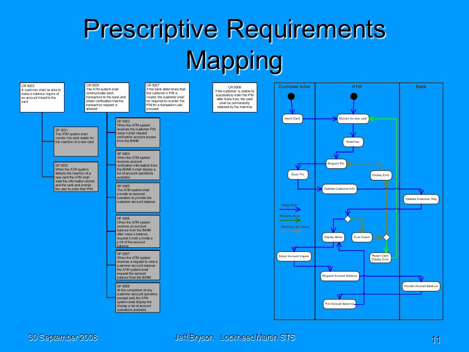30 September 2008 Jeff Bryson Lockheed Martin STS 11 Prescriptive Requirements Mapping