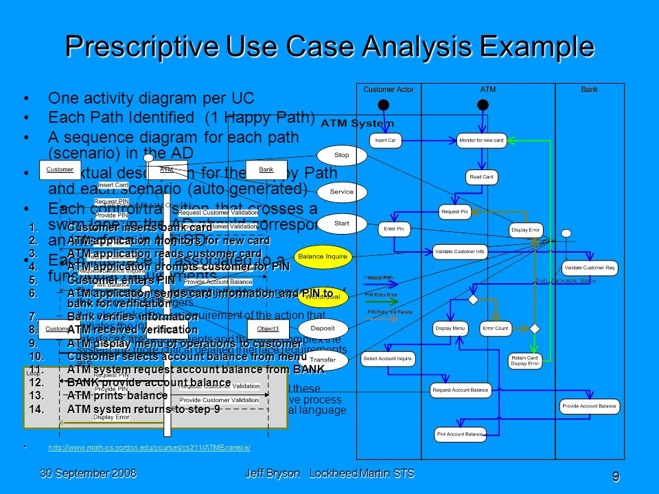 30 September 2008 Jeff Bryson Lockheed Martin STS 9 Prescriptive Use Case Analysis Example One activity diagram per UC Each Path Identified (1 Happy Path) A sequence diagram for each path (scenario) in the AD A textual description for the Happy Path and each scenario (auto generated) Each control/transition that crosses a swim lane in the AD should correspond to an interface in the SD Each interface is associated to a functional requirements – –Each Interface requirement is tied to the requirement of the action that it triggers.