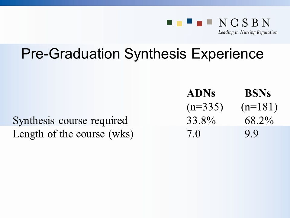 Pre-Graduation Synthesis Experience ADNsBSNs (n=335)(n=181) Synthesis course required33.8% 68.2% Length of the course (wks) 7.09.9