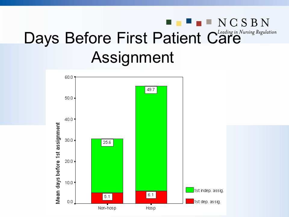 Days Before First Patient Care Assignment
