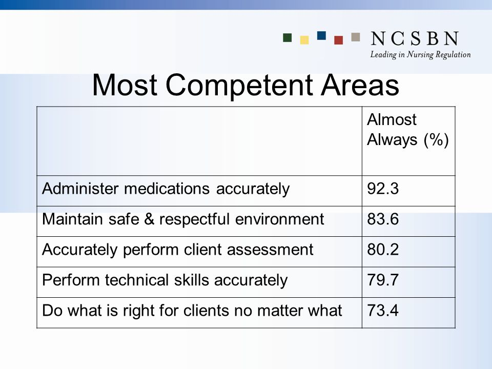 Most Competent Areas Almost Always (%) Administer medications accurately92.3 Maintain safe & respectful environment83.6 Accurately perform client asse