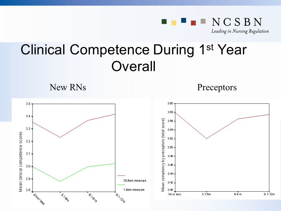 Clinical Competence During 1 st Year Overall New RNsPreceptors