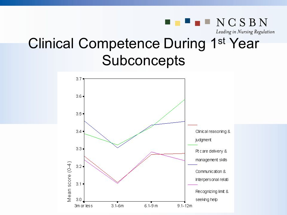 Clinical Competence During 1 st Year Subconcepts