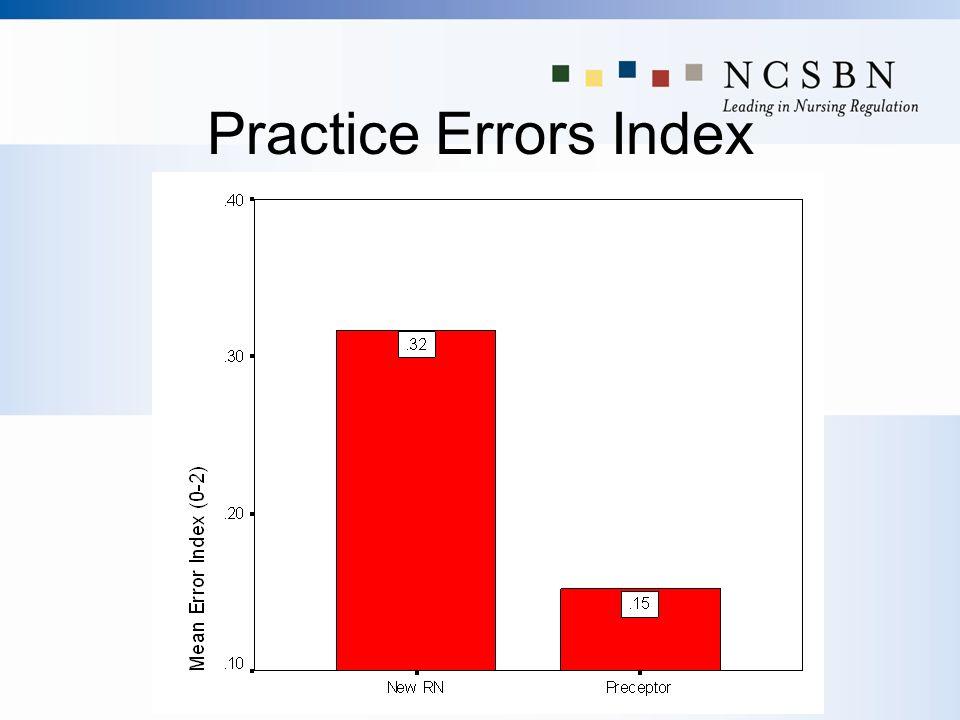 Practice Errors Index