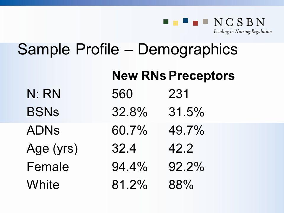 Sample Profile – Demographics New RNsPreceptors N: RN560231 BSNs 32.8% 31.5% ADNs 60.7% 49.7% Age (yrs) 32.4 42.2 Female 94.4% 92.2% White 81.2% 88%
