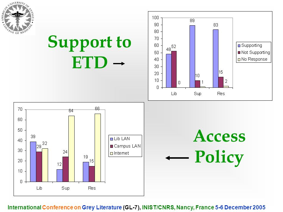 International Conference on Grey Literature (GL-7), INIST/CNRS, Nancy, France 5-6 December 2005 Support to ETD Access Policy