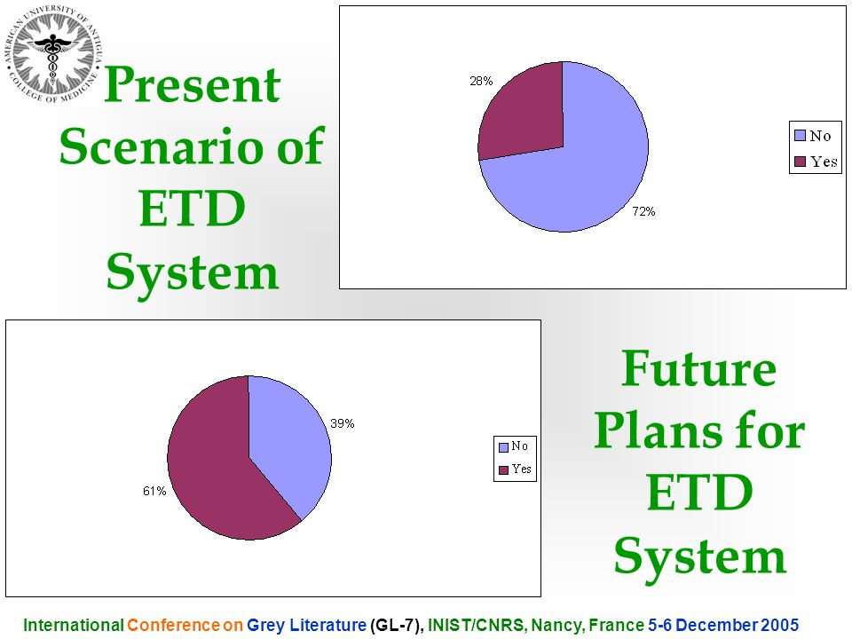 International Conference on Grey Literature (GL-7), INIST/CNRS, Nancy, France 5-6 December 2005 Present Scenario of ETD System Future Plans for ETD Sy