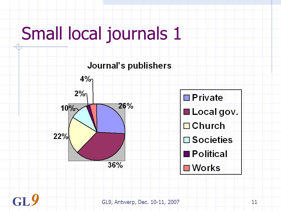 GL9, Antwerp, Dec. 10-11, 200711 Small local journals 1 GL 9