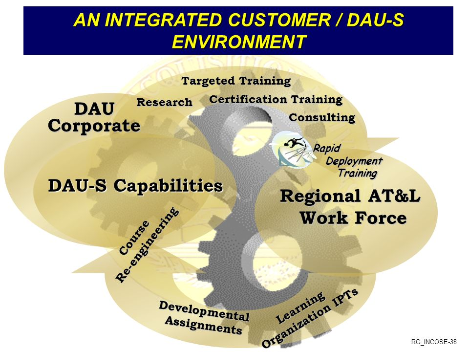 RG_INCOSE-38 AN INTEGRATED CUSTOMER / DAU-S ENVIRONMENT DAU-S Capabilities Regional AT&L Work Force Targeted Training Consulting Certification Training DevelopmentalAssignments CourseRe-engineering Research DAUCorporate RapidDeploymentTraining Learning Organization IPTs