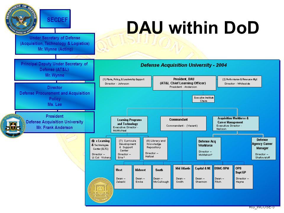 RG_INCOSE-5 DAU within DoD DAU SECDEF Under Secretary of Defense (Acquisition, Technology & Logistics) Mr. Wynne (Acting) Principal Deputy Under Secre
