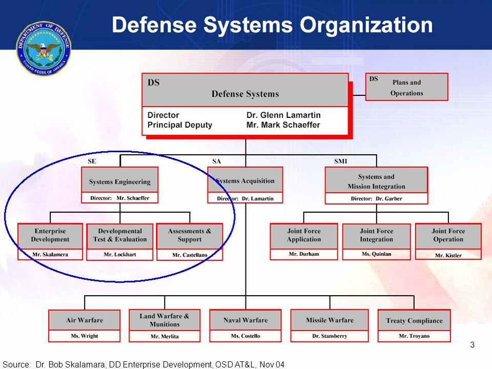 RG_INCOSE-53 Source: Dr. Bob Skalamara, DD Enterprise Development, OSD AT&L, Nov 04