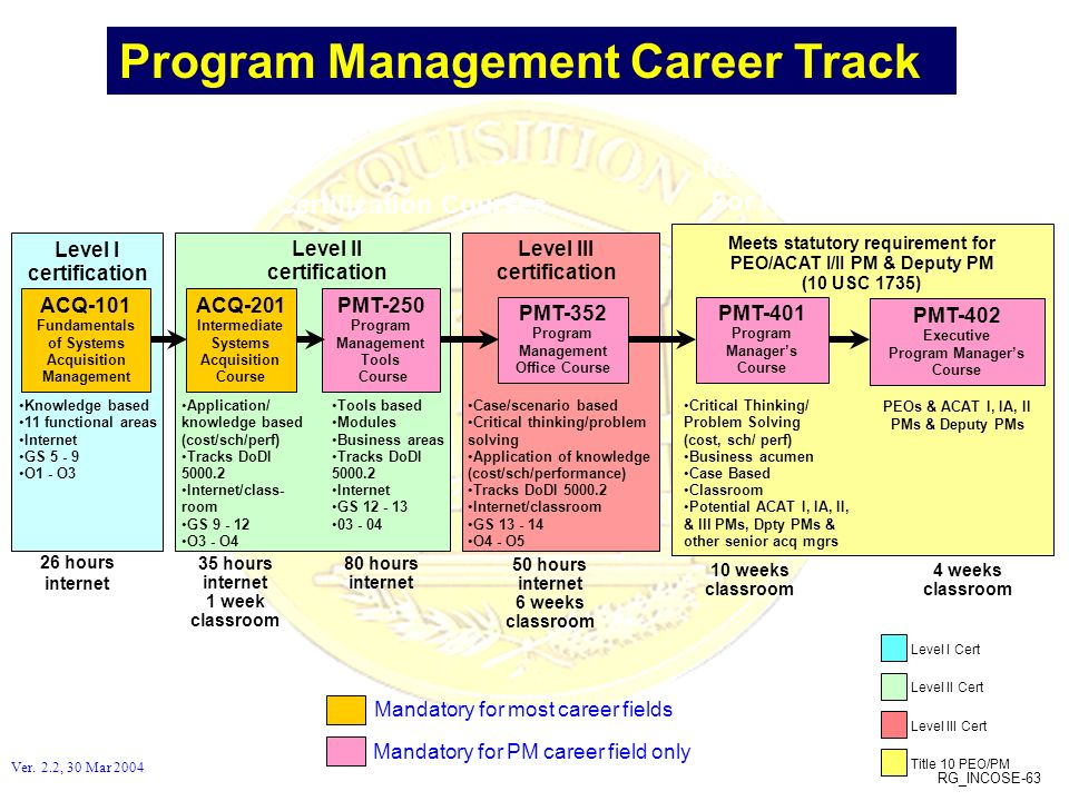 RG_INCOSE-63 PMT-402 Executive Program Managers Course Critical Thinking/ Problem Solving (cost, sch/ perf) Business acumen Case Based Classroom Poten