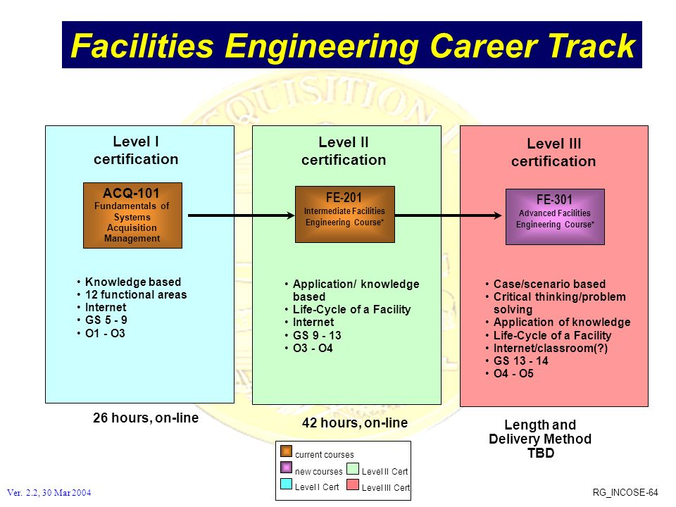 RG_INCOSE-64 Facilities Engineering Career Track Application/ knowledge based Life-Cycle of a Facility Internet GS 9 - 13 O3 - O4 Level II certificati