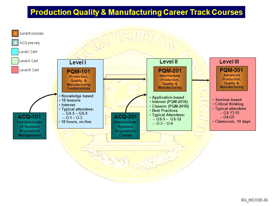 RG_INCOSE-66 Production Quality & Manufacturing Career Track Courses Knowledge based 18 lessons Internet Typical attendees: -- GS-5 – GS-9 -- O-1 – O-3 Level I PQM-101 Production, Quality, & Manufacturing Fundamentals ACQ-101 Fundamentals of Systems Acquisition Management Level II Application-based Internet (PQM-201A) Classrm (PQM-201B) Best Practices Typical Attendees: -- GS-9 – GS-12 -- O-3 – O-4 PQM-201 Intermediate Production, Quality & Manufacturing ACQ-201 Intermediate Systems Acquisition Course Seminar-based Critical thinking Typical attendees -- GS 13-15 -- O4-O5 Classroom, 10 days Level III PQM-301 Advanced Production, Quality & Manufacturing 18 hours, on-line current courses Level I Cert Level II Cert Level III Cert ACQ pre-req