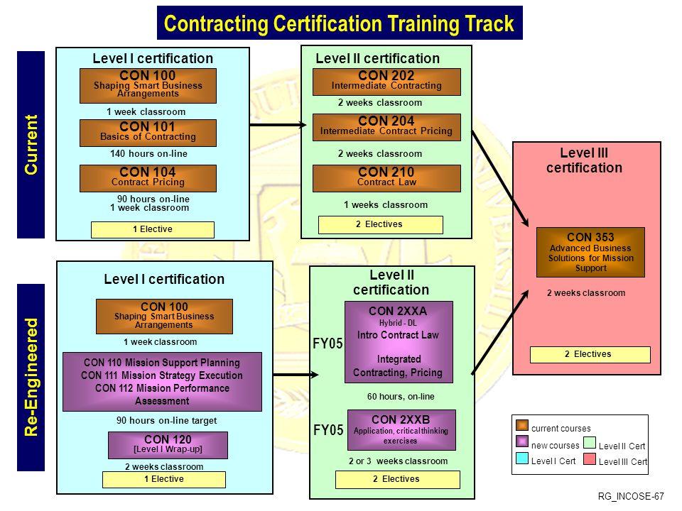 RG_INCOSE-67 Level II certificationLevel I certification CON 100 Shaping Smart Business Arrangements 90 hours on-line 1 week classroom 140 hours on-li