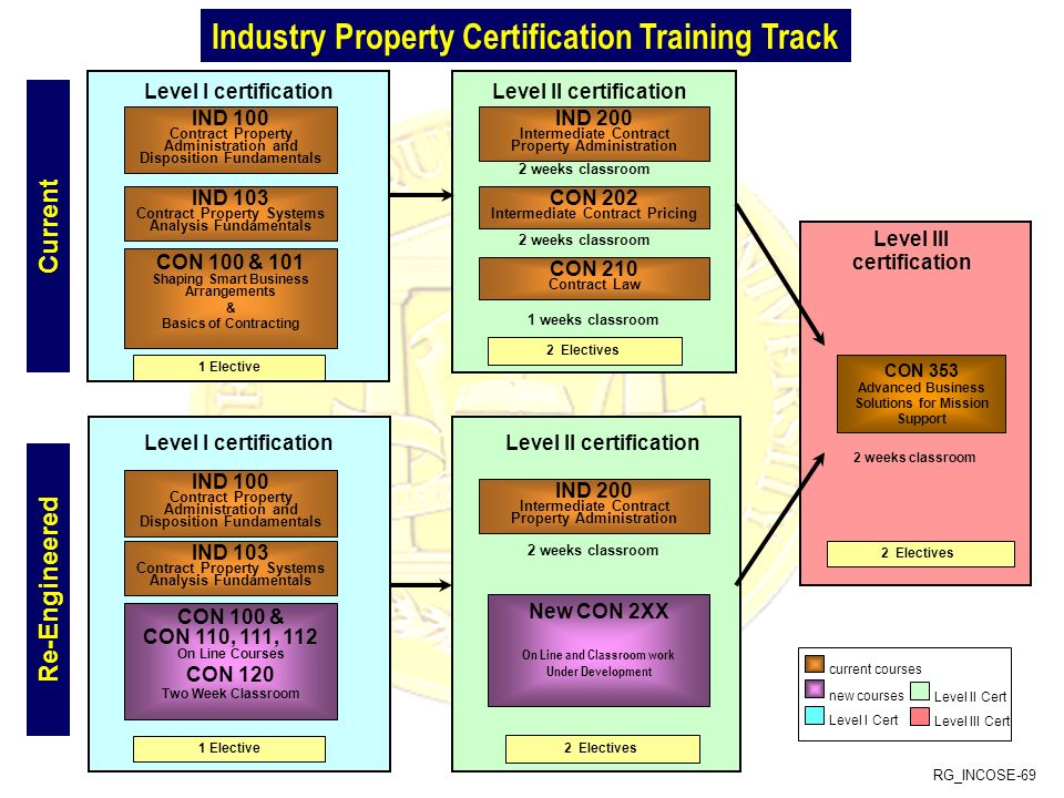 RG_INCOSE-69 Level II certificationLevel I certification IND 100 Contract Property Administration and Disposition Fundamentals IND 200 Intermediate Contract Property Administration 2 weeks classroom CON 202 Intermediate Contract Pricing 2 weeks classroom CON 210 Contract Law 1 weeks classroom Level II certificationLevel I certification Level III certification 1 Elective 2 Electives CON 353 Advanced Business Solutions for Mission Support 2 weeks classroom New CON 2XX On Line and Classroom work Under Development Industry Property Certification Training Track current courses new courses Level I Cert Level II Cert Level III Cert 2 Electives 2 Electives IND 103 Contract Property Systems Analysis Fundamentals CON 100 & 101 Shaping Smart Business Arrangements & Basics of Contracting 1 Elective IND 100 Contract Property Administration and Disposition Fundamentals IND 103 Contract Property Systems Analysis Fundamentals CON 100 & CON 110, 111, 112 On Line Courses CON 120 Two Week Classroom IND 200 Intermediate Contract Property Administration 2 weeks classroom Current Re-Engineered