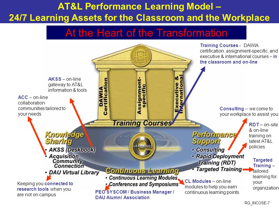 RG_INCOSE-7 AT&L Performance Learning Model – 24/7 Learning Assets for the Classroom and the Workplace Training Courses - DAWIA certification, assignm