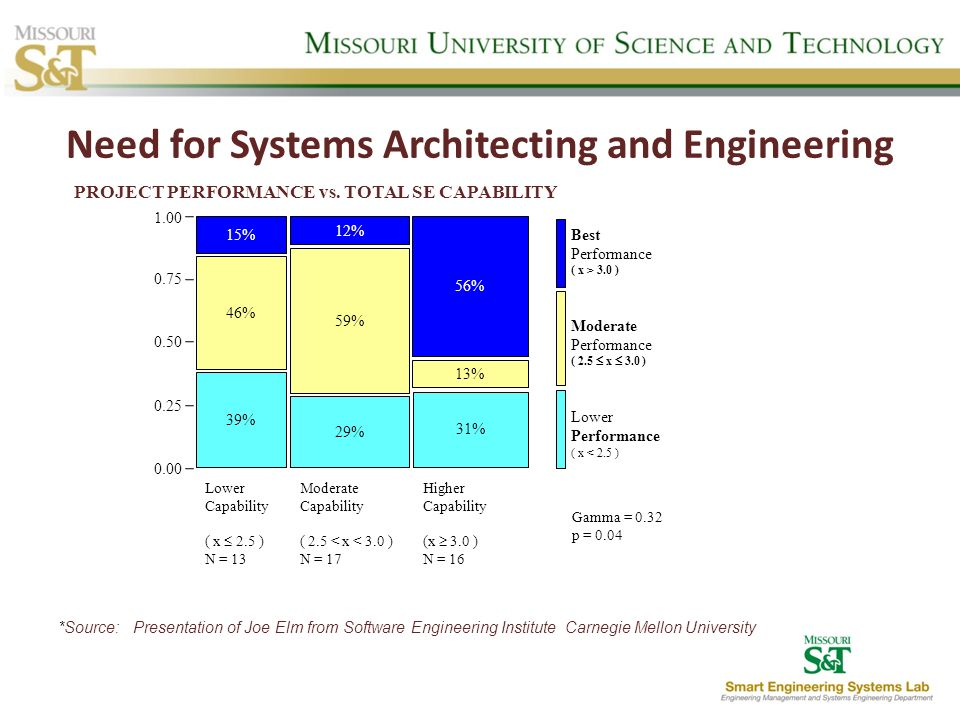Need for Systems Architecting and Engineering *Source: Presentation of Joe Elm from Software Engineering Institute Carnegie Mellon University 39% 46%