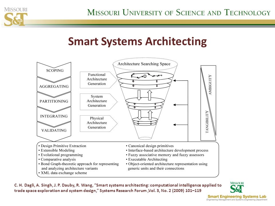 Smart Systems Architecting C. H. Dagli, A. Singh, J. P. Dauby, R. Wang, Smart systems architecting: computational intelligence applied to trade space