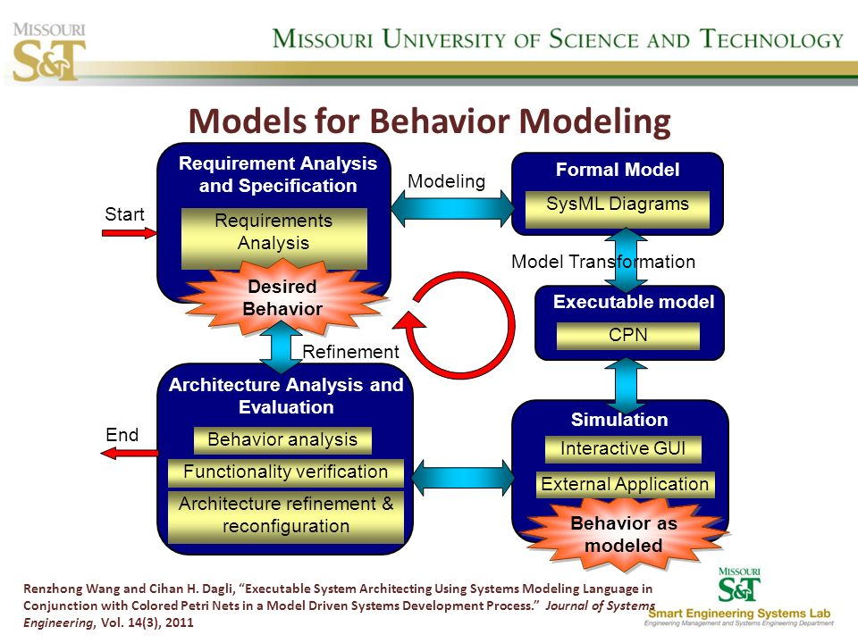 Models for Behavior Modeling Renzhong Wang and Cihan H. Dagli, Executable System Architecting Using Systems Modeling Language in Conjunction with Colo