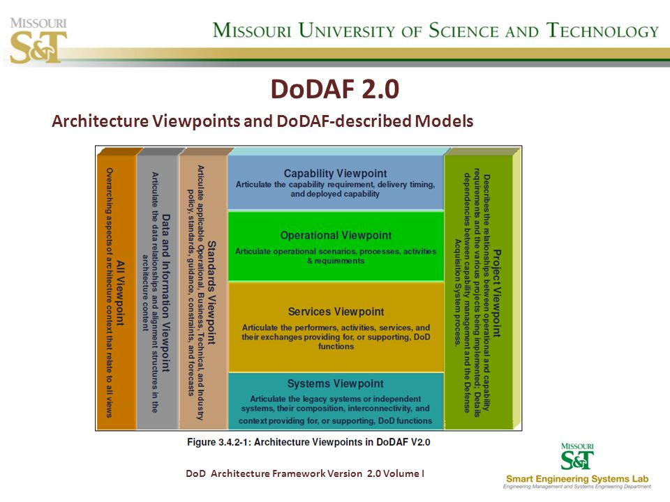 DoDAF 2.0 Architecture Viewpoints and DoDAF-described Models DoD Architecture Framework Version 2.0 Volume I