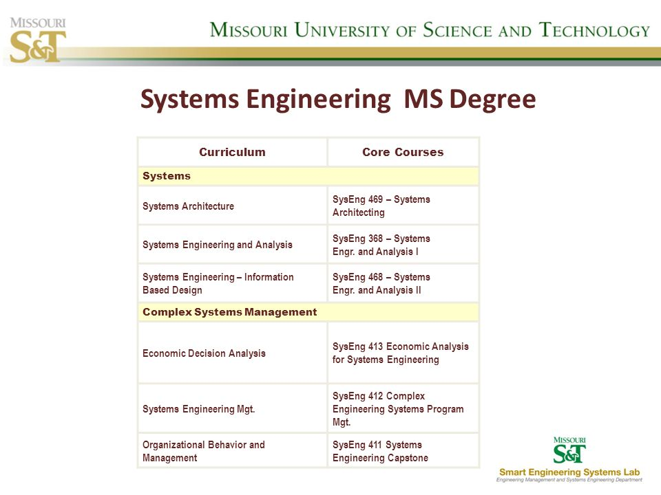 CurriculumCore Courses Systems Systems Architecture SysEng 469 – Systems Architecting Systems Engineering and Analysis SysEng 368 – Systems Engr. and