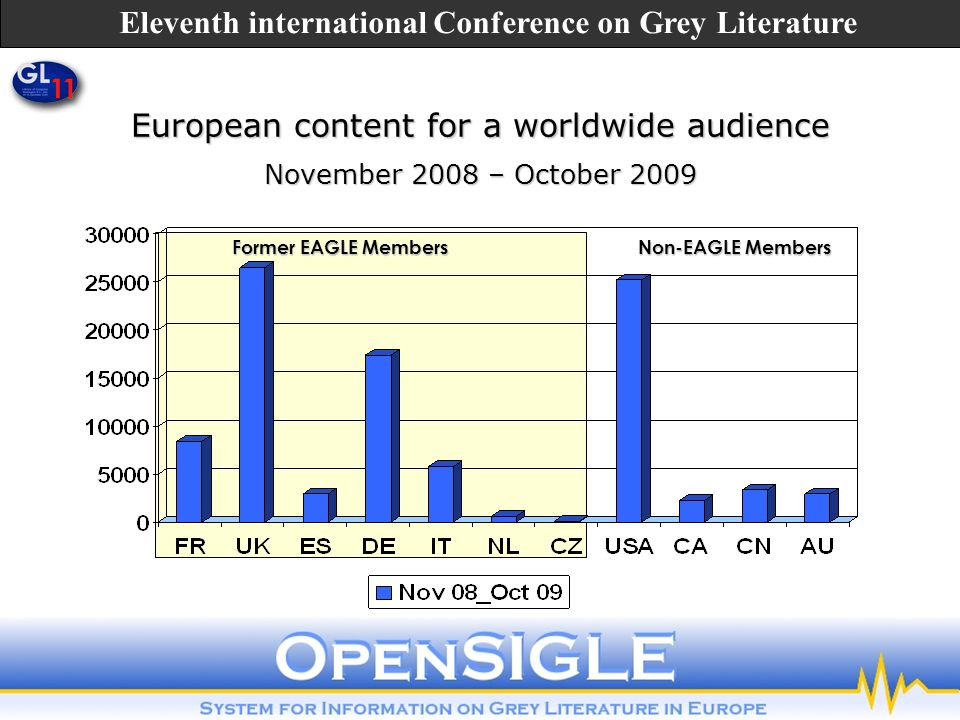 Former EAGLE Members Non-EAGLE Members Former EAGLE Members Non-EAGLE Members European content for a worldwide audience November 2008 – October 2009 Eleventh international Conference on Grey Literature