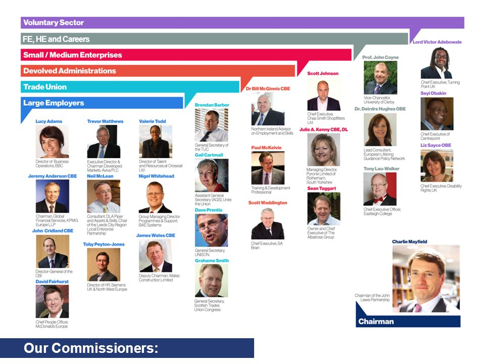 About us: The UK Commission for Employment and Skills More employers investing in the skills of their people More employers taking ownership of skills More career opportunities for young people More collective action by employers through stronger sectors and local networks Provide outstanding labour market intelligence which helps businesses and people make the best choices for them Maximise the impact of employment and skills policies and employer behaviour to support jobs and growth Work with businesses to leverage greater investment in skills Impact Investment Intelligence Aim: Transform the UKs approach to investing in the skills of people as an intrinsic part of securing jobs and growth Five assets and 100 staff to deliver on outcomes 3