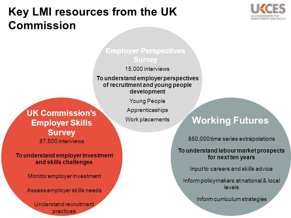 Future jobs market: which sectors.