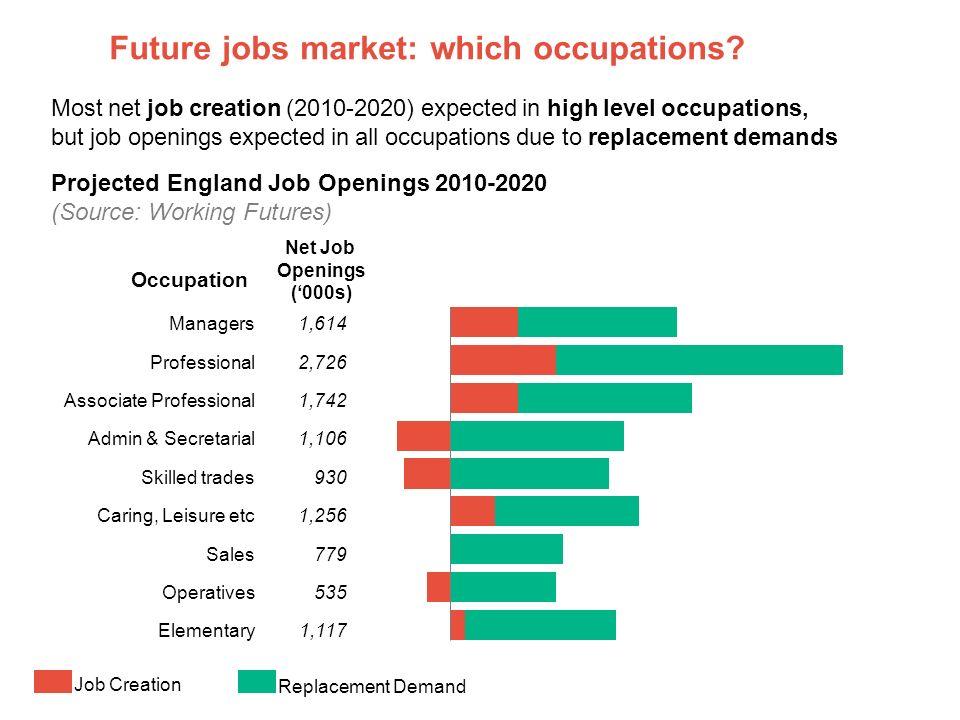 Future job market: which regions.