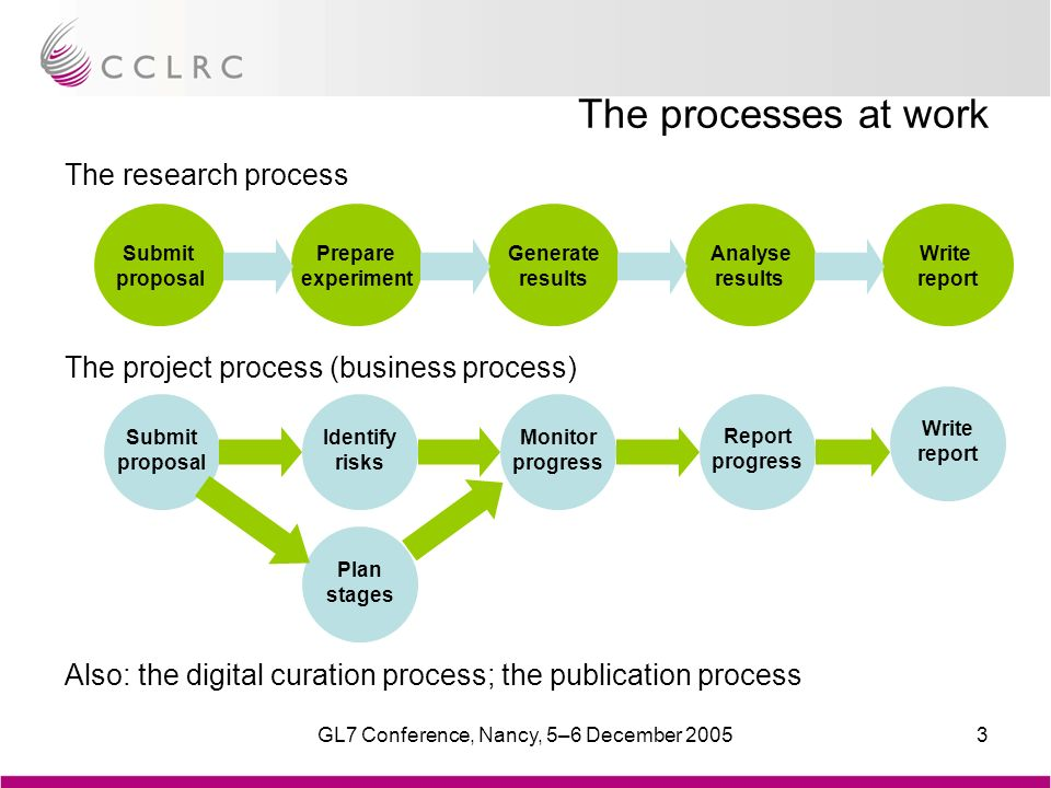 GL7 Conference, Nancy, 5–6 December 20053 The processes at work The research process The project process (business process) Also: the digital curation process; the publication process Submit proposal Prepare experiment Generate results Analyse results Write report Submit proposal Identify risks Plan stages Monitor progress Report progress Write report