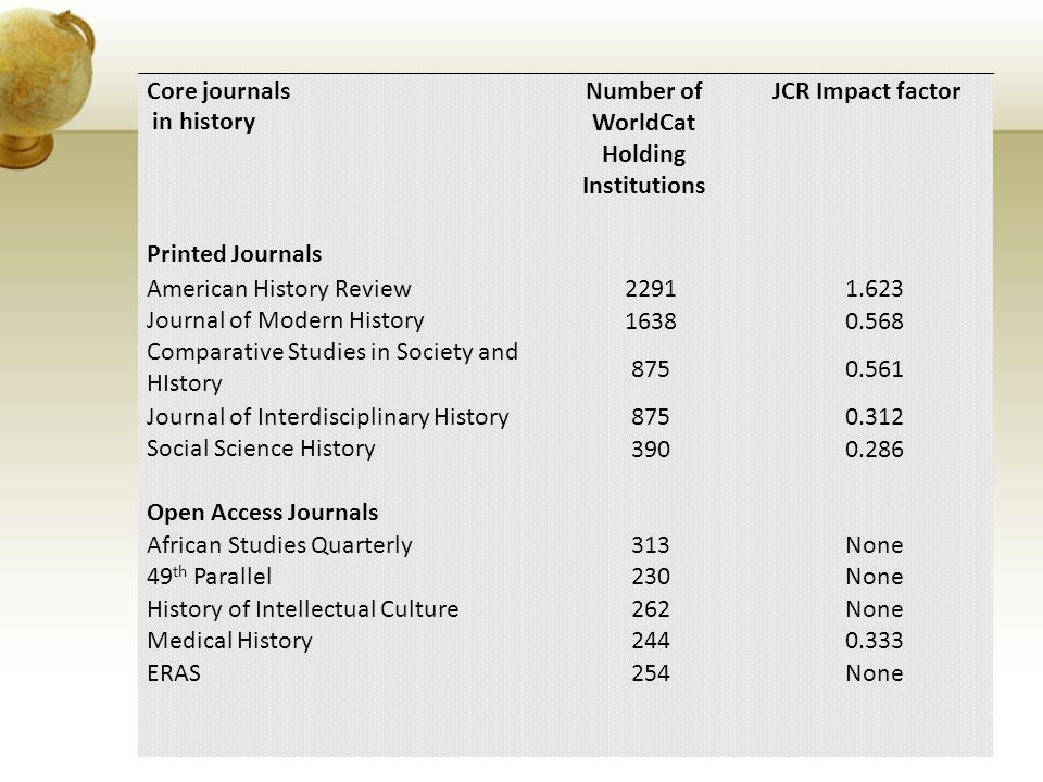 Core journals in history Number of WorldCat Holding Institutions JCR Impact factor Printed Journals American History Review 22911.623 Journal of Modern History 16380.568 Comparative Studies in Society and HIstory 8750.561 Journal of Interdisciplinary History 8750.312 Social Science History 3900.286 Open Access Journals African Studies Quarterly 313None 49 th Parallel 230None History of Intellectual Culture 262None Medical History 2440.333 ERAS 254None