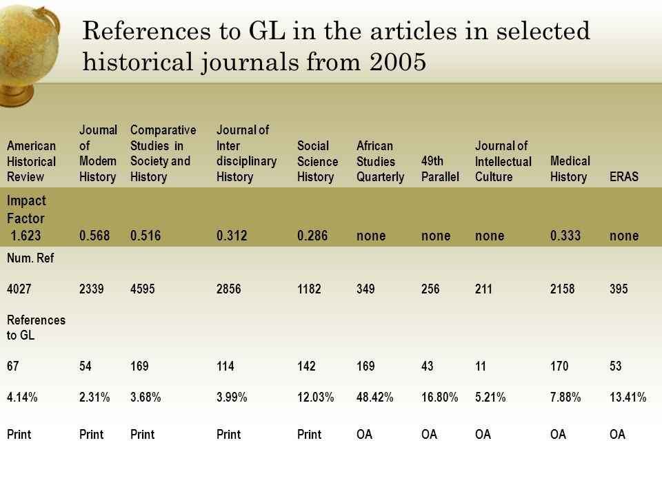 References to GL in the articles in selected historical journals from 2005 American Historical Review Journal of Modern History Comparative Studies in Society and History Journal of Inter disciplinary History Social Science History African Studies Quarterly 49th Parallel Journal of Intellectual Culture Medical HistoryERAS Impact Factor 1.6230.5680.5160.3120.286none 0.333none Num.