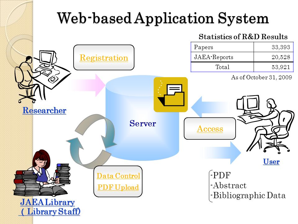 Server Researcher User Data Control PDF Upload JAEA Library Access Registration -PDF -Abstract -Bibliographic Data Library Staff) Library Staff) Web-based Application System Papers33,393 JAEA-Reports20,528 Total53,921 As of October 31, 2009 Statistics of R&D Results