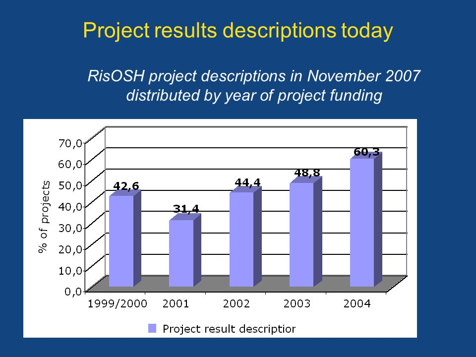 Project results descriptions today RisOSH project descriptions in November 2007 distributed by year of project funding
