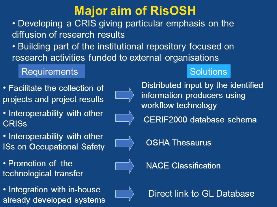 Major aim of RisOSH Developing a CRIS giving particular emphasis on the diffusion of research results Building part of the institutional repository fo