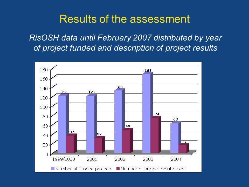 Results of the assessment RisOSH data until February 2007 distributed by year of project funded and description of project results