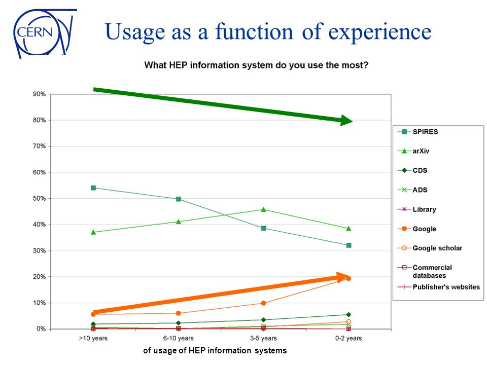 Usage as a function of experience of usage of HEP information systems