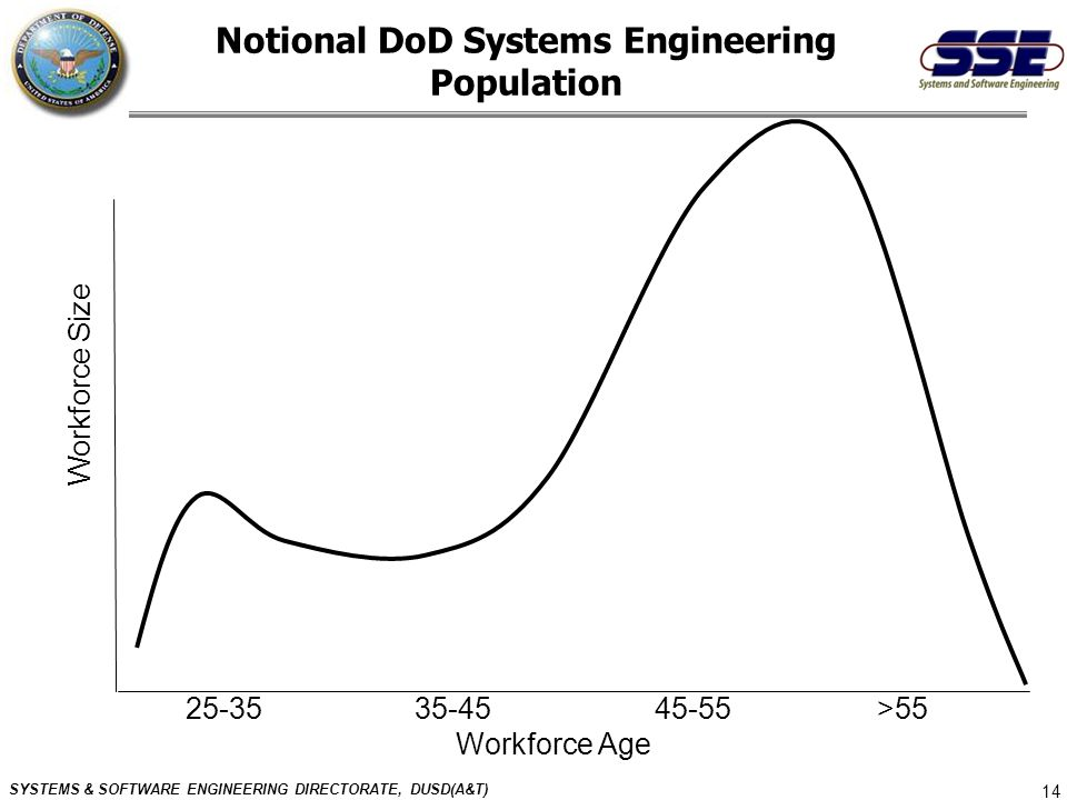 SYSTEMS & SOFTWARE ENGINEERING DIRECTORATE, DUSD(A&T) 14 Notional DoD Systems Engineering Population Workforce Size 25-35 35-45 45-55 >55 Workforce Ag