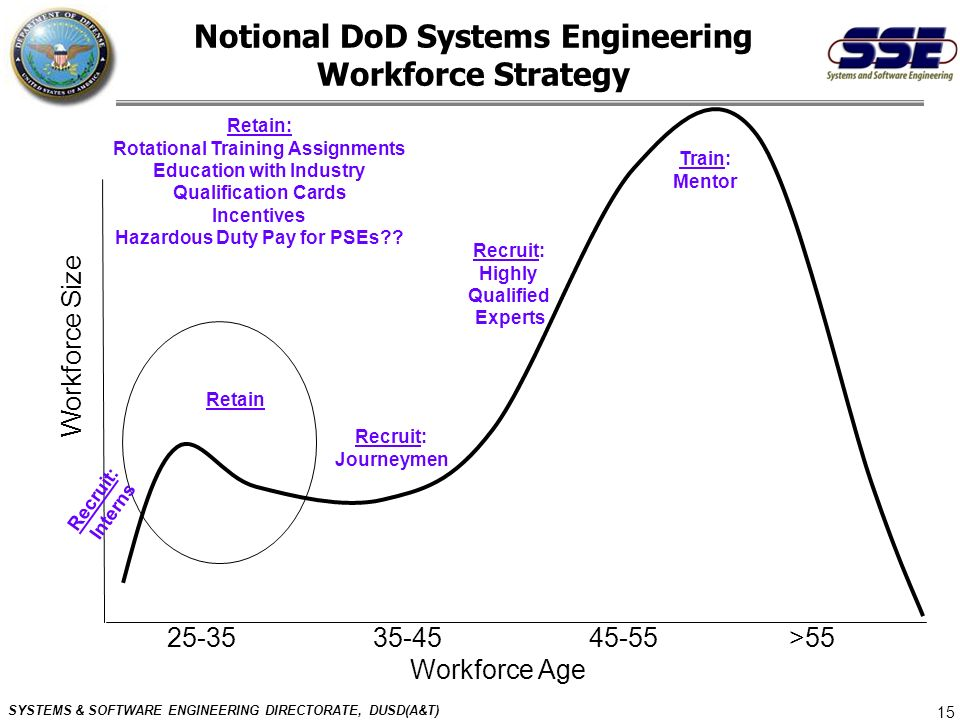 SYSTEMS & SOFTWARE ENGINEERING DIRECTORATE, DUSD(A&T) 15 Notional DoD Systems Engineering Workforce Strategy Workforce Size 25-35 35-45 45-55 >55 Work