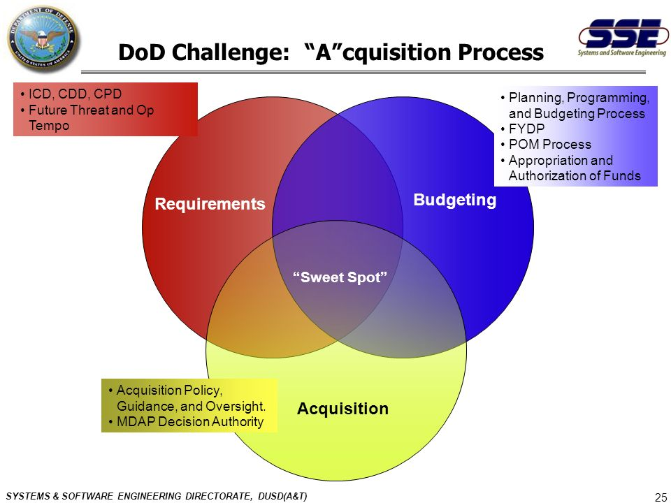 SYSTEMS & SOFTWARE ENGINEERING DIRECTORATE, DUSD(A&T) 25 DoD Challenge: Acquisition Process Requirements Budgeting Acquisition ICD, CDD, CPD Future Th