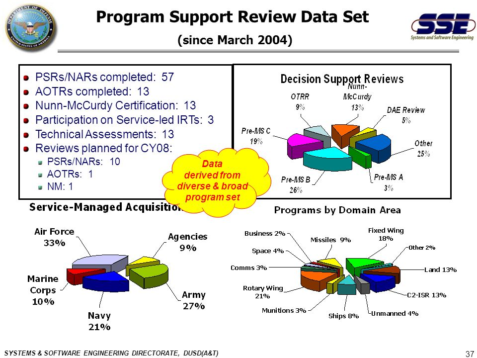 SYSTEMS & SOFTWARE ENGINEERING DIRECTORATE, DUSD(A&T) 37 Program Support Review Data Set (since March 2004) PSRs/NARs completed: 57 AOTRs completed: 1