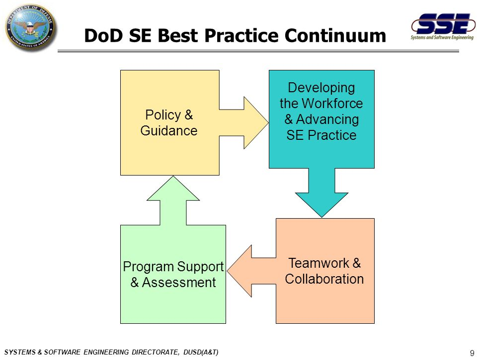 SYSTEMS & SOFTWARE ENGINEERING DIRECTORATE, DUSD(A&T) 9 DoD SE Best Practice Continuum Policy & Guidance Teamwork & Collaboration Developing the Workf