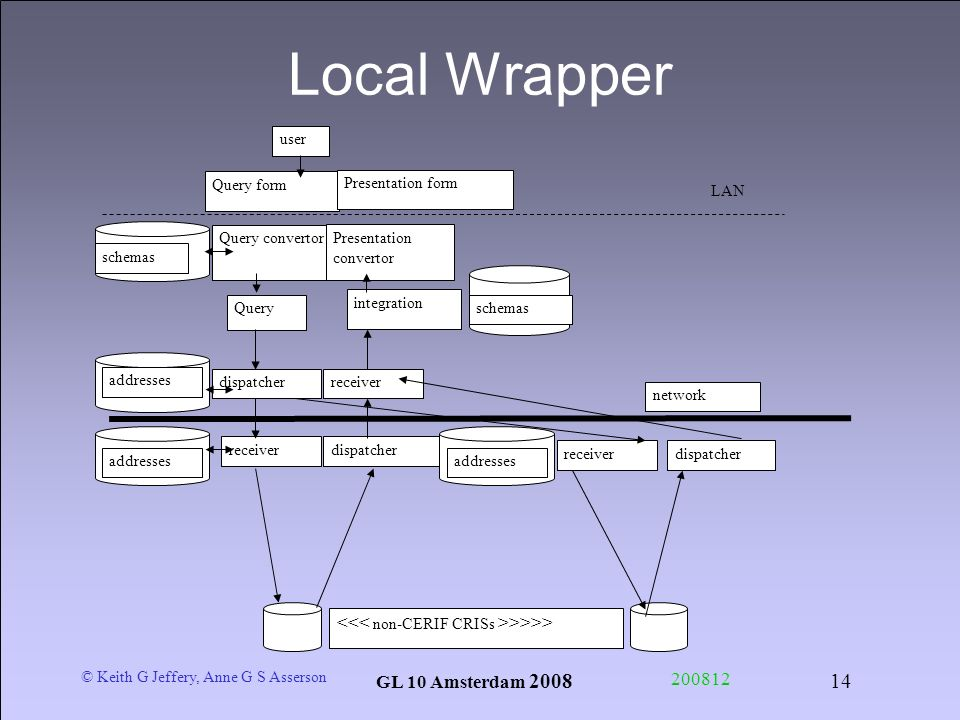 © Keith G Jeffery, Anne G S Asserson GL 10 Amsterdam 2008 200812 14 Local Wrapper integration user Query convertor Presentation convertor Query schema