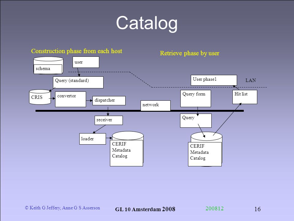 © Keith G Jeffery, Anne G S Asserson GL 10 Amsterdam 2008 200812 16 Catalog Retrieve phase by user User phase1 Hit list CERIF Metadata Catalog Query f
